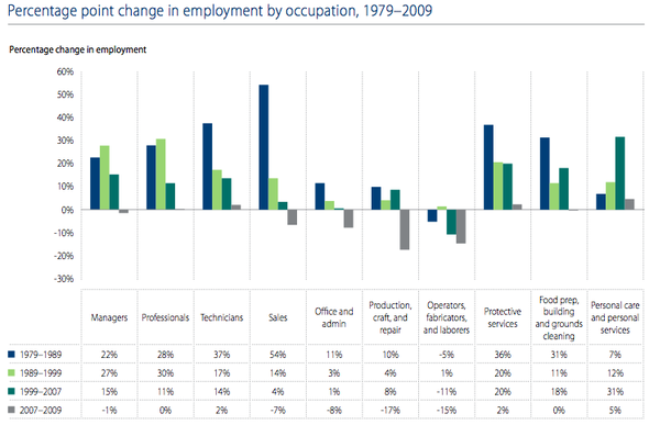 job growth across industries high low education.png