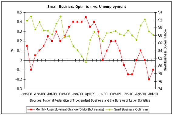 nfib optimism vs unemployment 2010-07.PNG