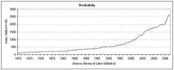 productivity 2010-Q2.PNG