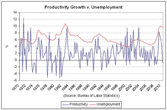 productivity unemployment 2010-Q2.PNG