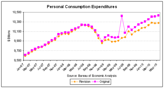 spending revision 2010-06.PNG