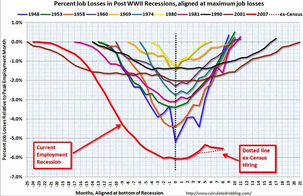 august unemployment graph.png