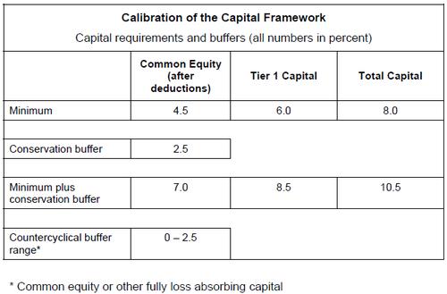 basel iii capital chart 2010-09.png