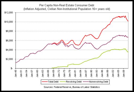 consumer debt per capita 2010-07 indiviglio.png