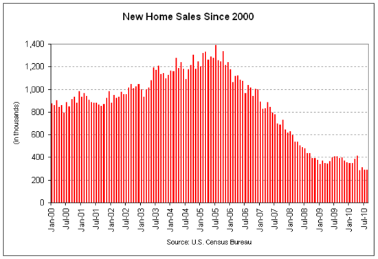 new home sales 2010-08.png