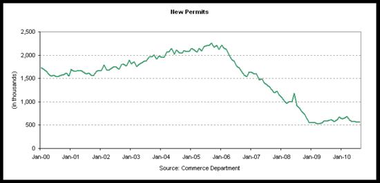 permits 2010-08.png
