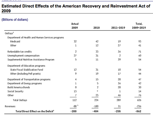 recovery act in a graph.png