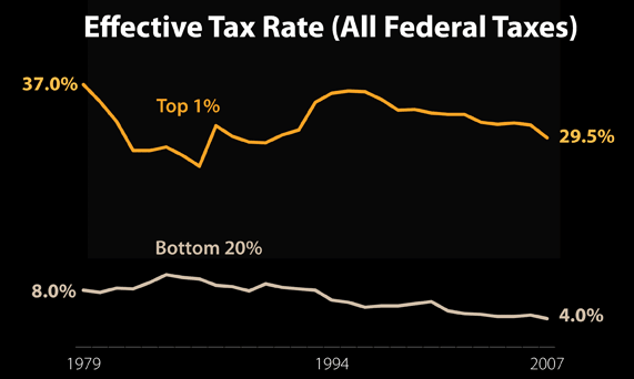Thumbnail image for tax rates 30 years.png