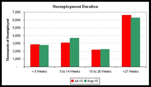 unemp duration 2010-08.png