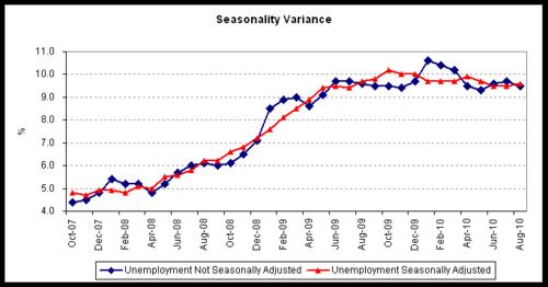 unemp seasonal 2010-08.png