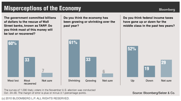 bloomberg poll americans dont understand economy.png