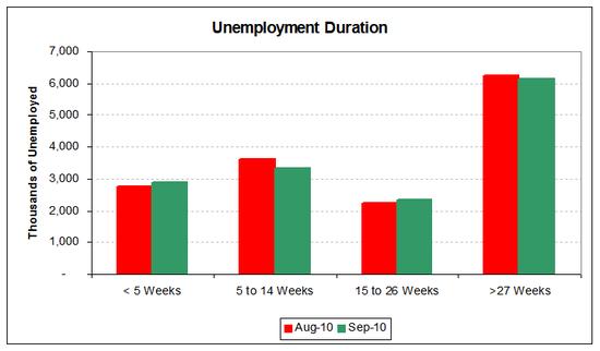 unemp duration 2010-09.PNG