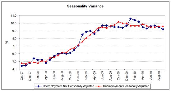 unemp seasonal 2010-09.PNG