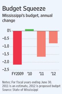 mississippi budget.png