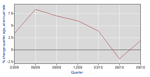 productivity growth 2010.png