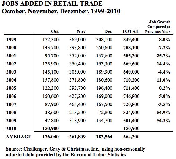 retail hiring 2010 holiday christmas.png