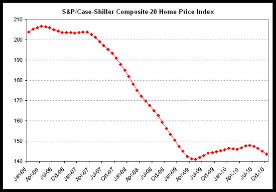 case shiller 2010-10.png