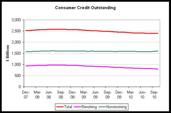 consumer credit 2010-10.png