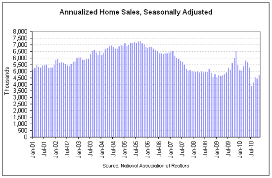 existing home sales 2010-11.png