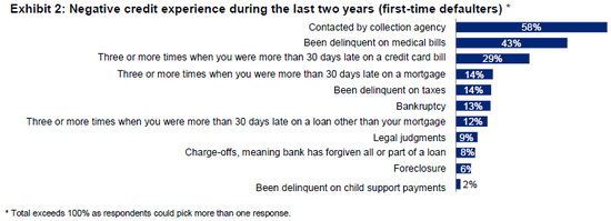 first-time defaulters 2010-11 cht2.png