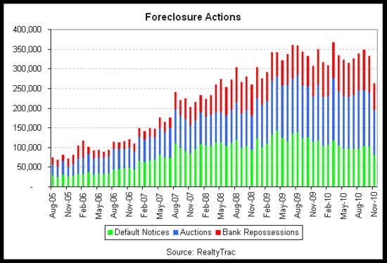 foreclosure bars 2010-11.png