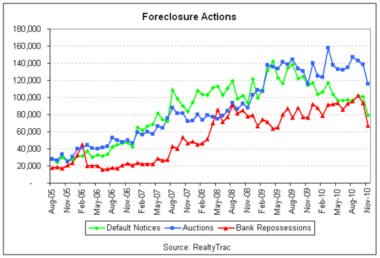 foreclosure lines 2010-11.png