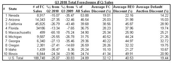 foreclosure sales 2010-q3.png