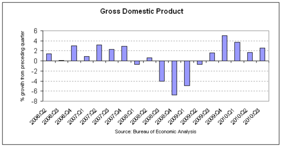 gdp 2010-q3 rev3.png