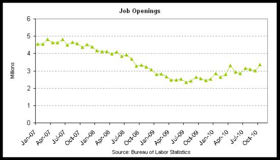 job openings 2010-10.png