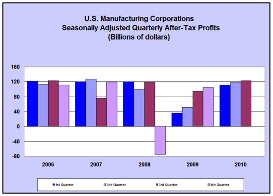 manufacturing 2010-q3.png