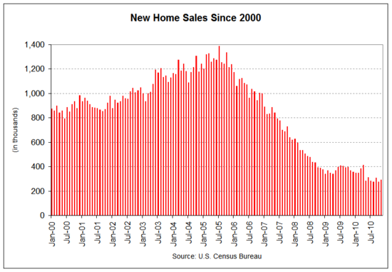 new home sales 2010-11.png