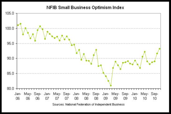 nfib optimism 2010-11.png