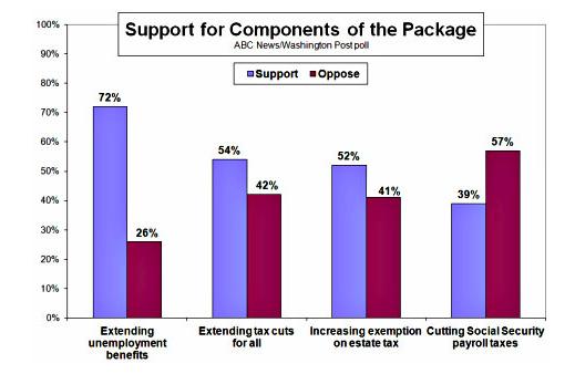 payroll tax cut is unpopular.png