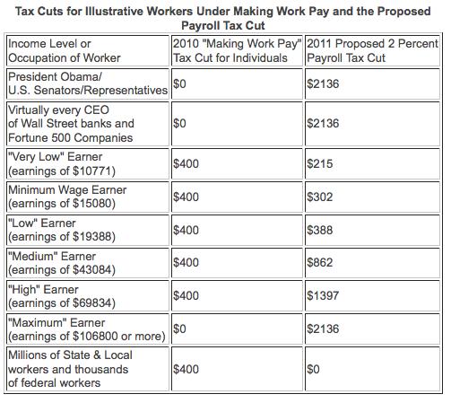 payroll tax cut v making work pay.png