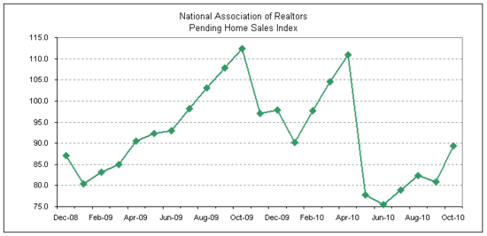 pending home sales 2010-10.png