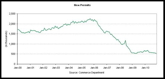 permits 2010-11.png