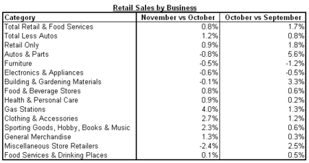 retail sales by business 2010-11.png