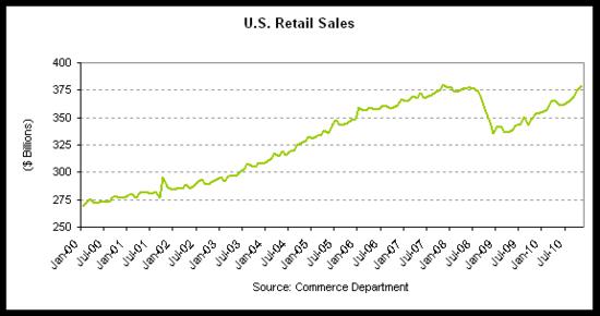 retail sales hist 2010-11.png