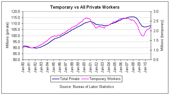 temp v private 2010-12.png