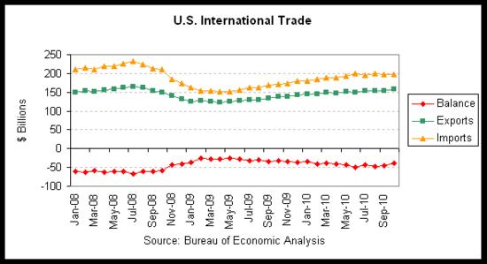 trade gap 2010-10.png