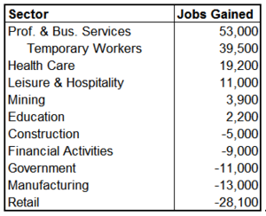 unemp sector 2010-11 v2.png