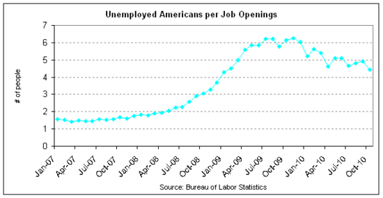 unemployed per opening 2010-10.png