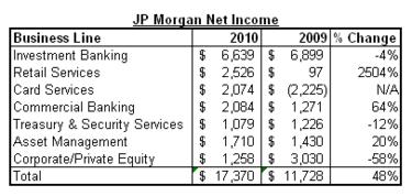 JPM net inc 2010 sch.png