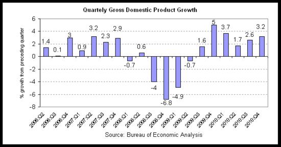 gdp 2010-q4 r1 quarterly.png