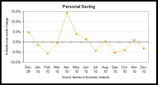 personal saving 2010-12.png