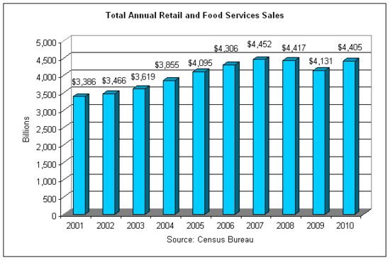 retail sales 2010-12 annual.png