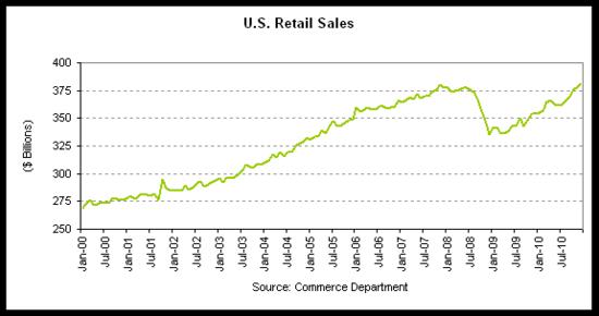 retail sales 2010-12 hist.png