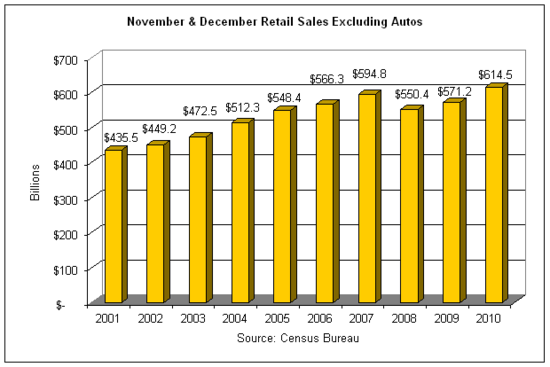 retail sales 2010-12 holiday.png