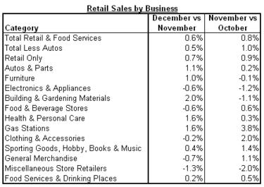 retail sales 2010-12 sectors.png