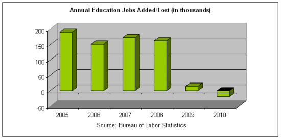 annual ed jobs 2010.png